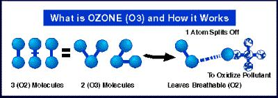 action of ozone molecule