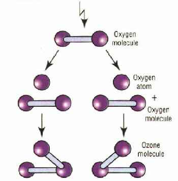 formation of ozone molecule